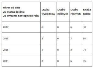 Wypadki i kolizje z udziałem pojazdów MZA na ulicy Górczewskiej, od ul.  Powstańców Śląskich do Góralskiej, w latach 2014-17 System Ewidencji Wypadków i Kolizji