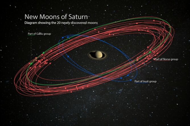 Artystyczna koncepcja przedstawiająca odkryte księżyce (Fot. NASA/JPL-Caltech/Space Science Institute)